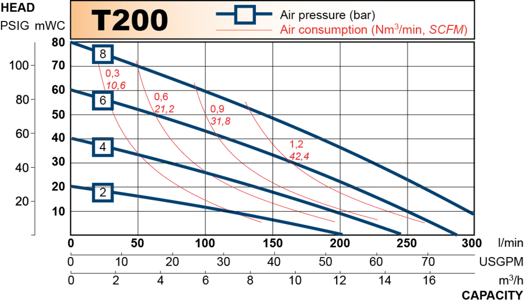 T200 performance curve 2013.en