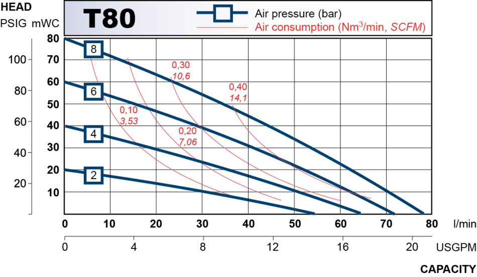 T80 performance curve 2013.en
